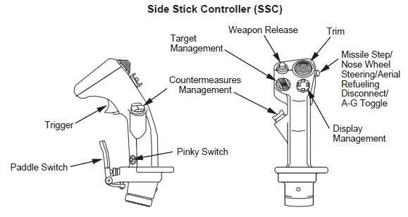 Utilisation du control stick du F16